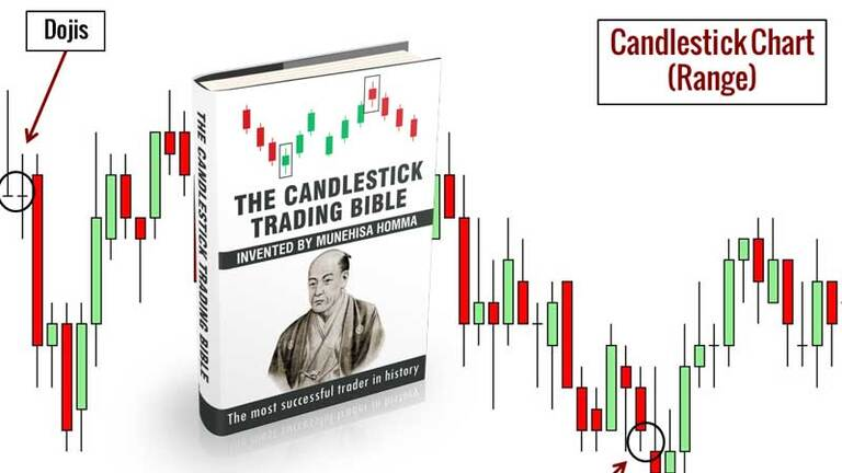 The Candlestick Trading Bible Full Review